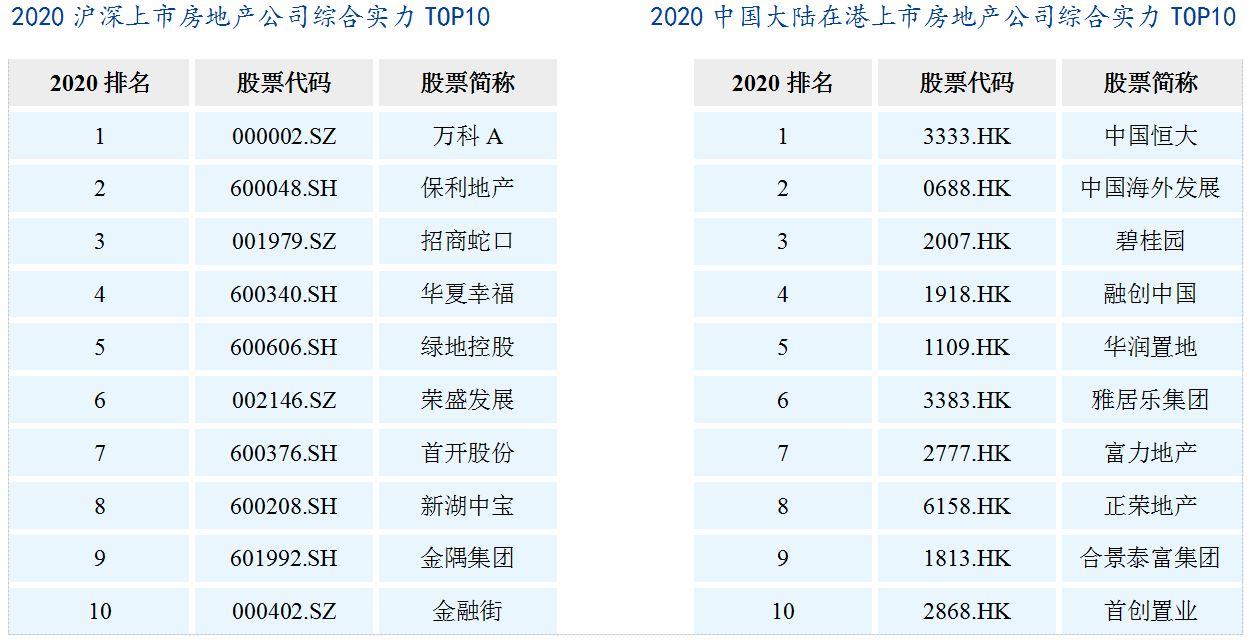 房地产企业上市融资_2020中国房地产上市公司TOP10研究报告【和讯房产西南频道】