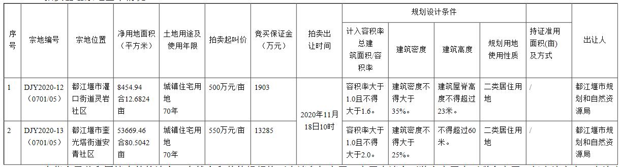 都江堰上线2宗住宅用地 起始单价500万元